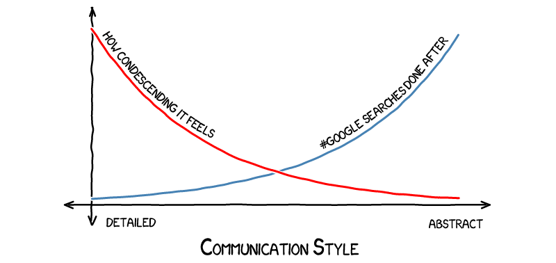 communication style graph, part 1